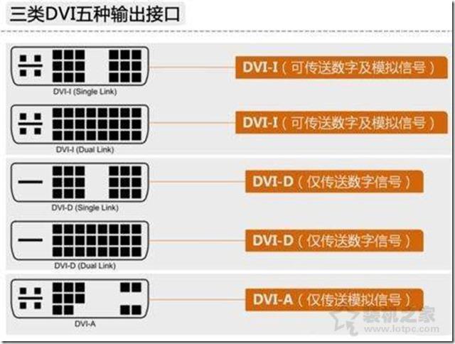 三类DVI接口